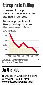 Strep Rate