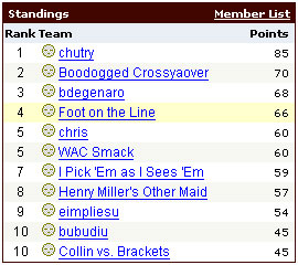NCAA Pick 'em Standings 2006