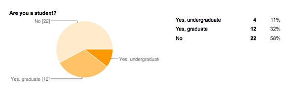 Student status pie chart